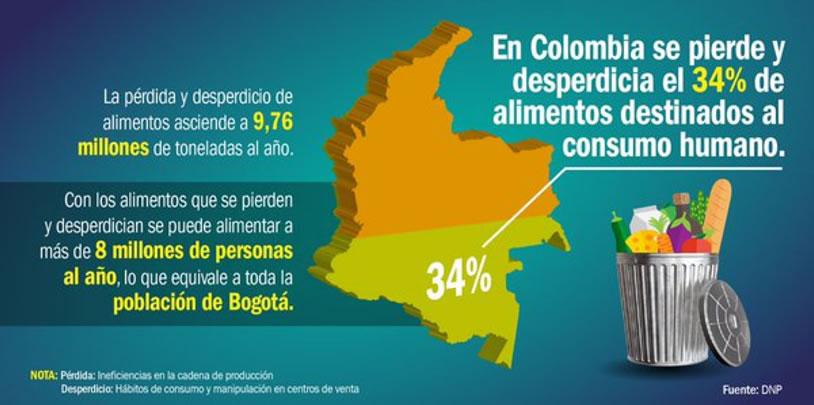 Figura 1: Pérdida y desperdicio de alimentos en Colombia